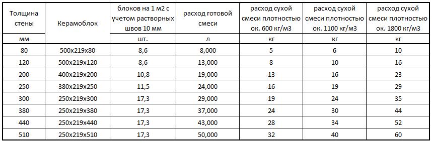 расход раствора м100 на 1 куб кладки