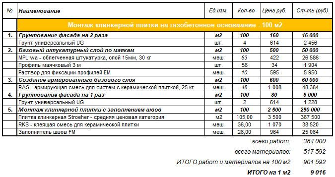 Расчет стоимости работ и материалов при отделке фасада клинкерной плиткой. Основание - газобетон. 25.02.2021.