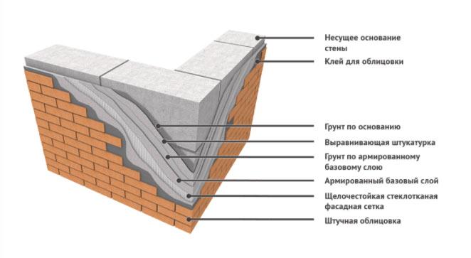 Слои отделки газобетона клинкерной плиткой